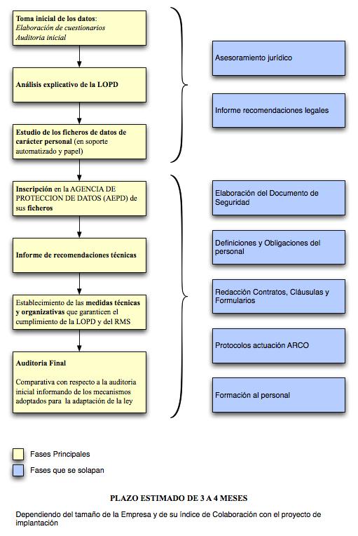 Planning Servicio de Consultoría LOPD